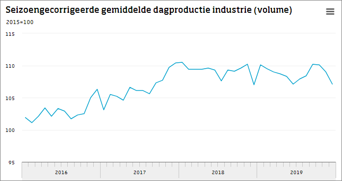 Productie industrie 0,6 procent lager in december
